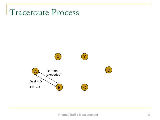 """Internet Traffic Measurement 19 Traceroute Process A X Y D B C Dest = D TTL = 1 B: """"time exceeded"""""""