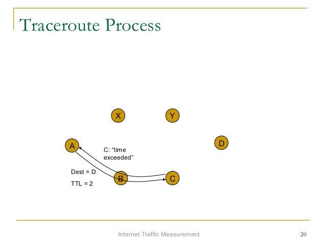"""Internet Traffic Measurement 20 Traceroute Process A X Y D B C Dest = D TTL = 2 C: """"time exceeded"""""""