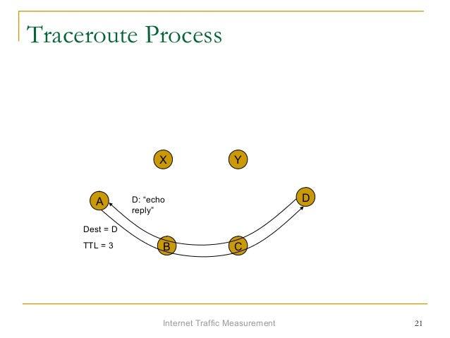 """Internet Traffic Measurement 21 Traceroute Process A X Y D B C Dest = D TTL = 3 D: """"echo reply"""""""