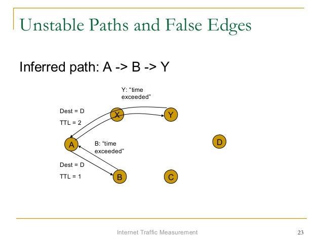 Internet Traffic Measurement 23 Unstable Paths and False Edges Inferred path: A -> B -> Y A X Y D B C Dest = D TTL = 1 B: ...