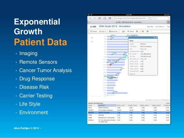 Exponential Growth Patient Data • Imaging • Remote Sensors • Cancer Tumor Analysis • Drug Response • Disease Risk • Carrie...