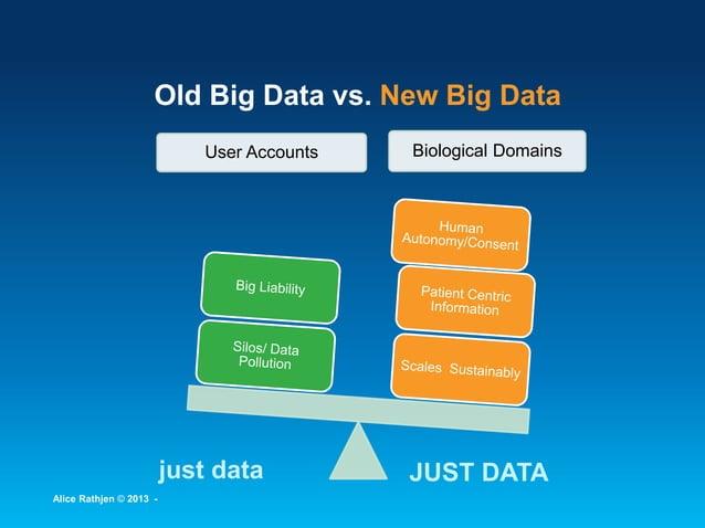 User Accounts Biological Domains Old Big Data vs. New Big Data just data JUST DATA Alice Rathjen © 2013 -