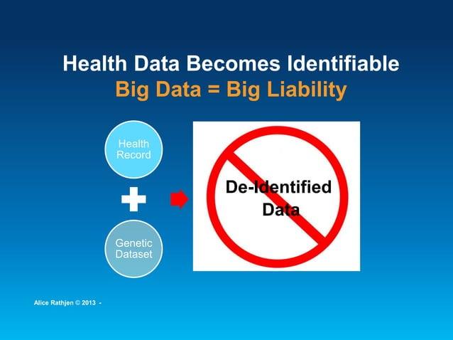 Health Data Becomes Identifiable Big Data = Big Liability Health Record Genetic Dataset De- identified Data De-Identified ...