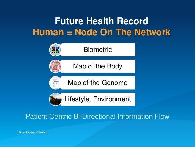 Future Health Record Human = Node On The Network Biometric Map of the Body Map of the Genome Lifestyle, Environment Patien...