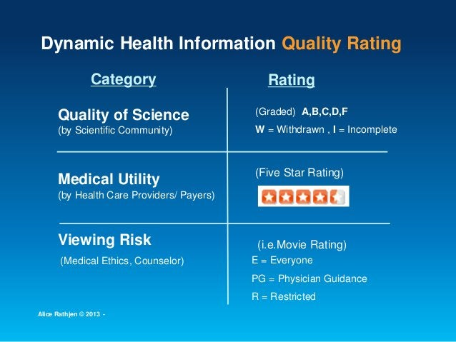 Dynamic Health Information Quality Rating Quality of Science Medical Utility Viewing Risk (Graded) A,B,C,D,F W = Withdrawn...