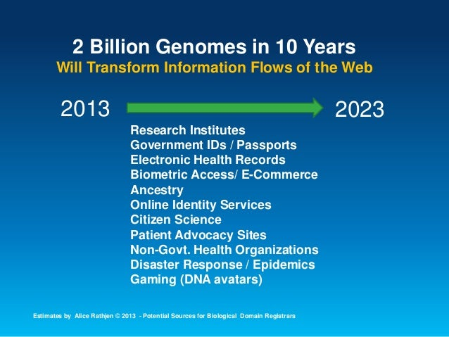 20232013 Research Institutes Government IDs / Passports Electronic Health Records Biometric Access/ E-Commerce Ancestry On...