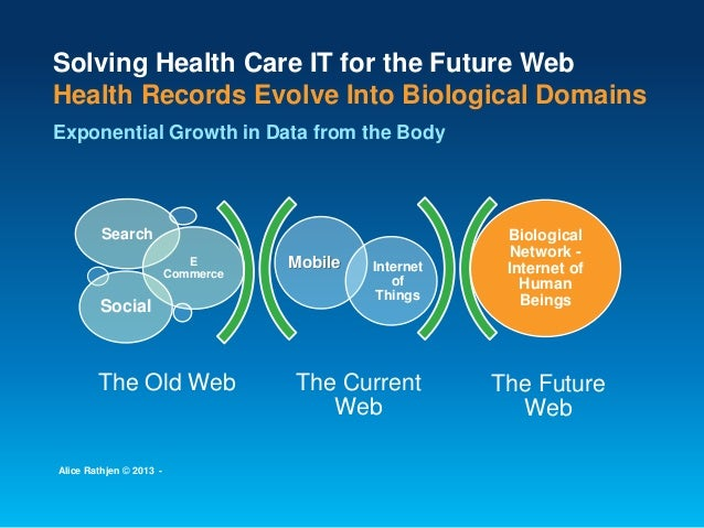The Current Web The Future Web Mobile Internet of Things Search E Commerce Social Biological Network - Internet of Human B...