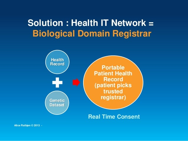 Solution : Health IT Network = Biological Domain Registrar Health Record Genetic Dataset Portable Patient Health Record (p...