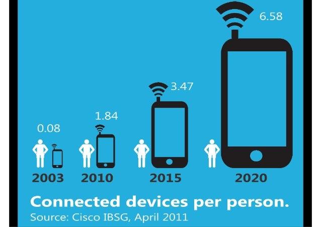 IoT의 주요분야