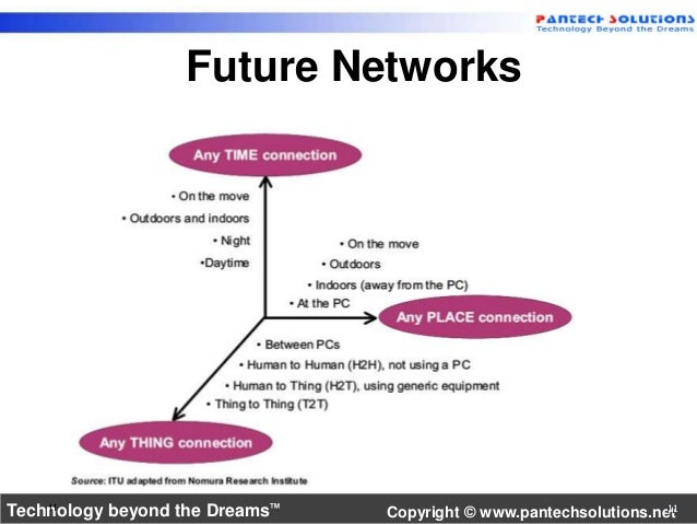Future Networks  Technology beyond the Dre 11 ams™ Copyright © www.pantechsolutions.ne11t11