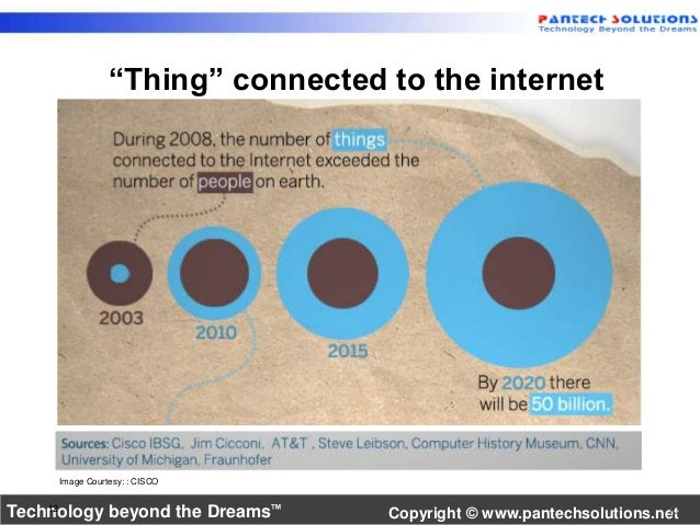 """""""Thing"""" connected to the internet  Image Courtesy: : CISCO  Technology beyond the Dreams™ Copyright © www.pantechsolutions..."""