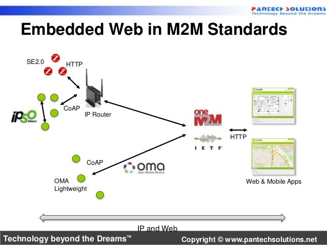 Embedded Web in M2M Standards  IP and Web  HTTP  Web & Mobile Apps  SE2.0  IP Router  HTTP  CoAP  OMA  Lightweight  CoAP  ...