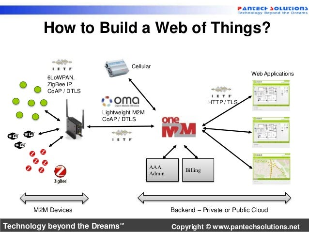 How to Build a Web of Things?  Cellular  AAA,  Admin  Billing  HTTP / TLS  Web Applications  6LoWPAN,  ZigBee IP,  CoAP / ...