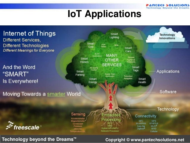 IoT Applications  Technology beyond the Dreams™ Copyright © www.pantechsolutions.net