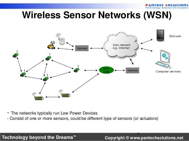 Wireless Sensor Networks (WSN)  Core network  Gateway e.g. Internet  Sink  node Gateway  - The networks typically run Low ...