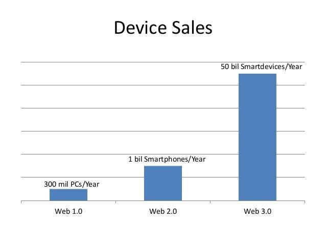 Device Sales Web 1.0 Web 2.0 Web 3.0 300 mil PCs/Year 1 bil Smartphones/Year 50 bil Smartdevices/Year