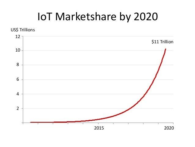 IoT Marketshare by 2020 $11 Trillion 20202015 US$ Trillions 2 4 6 8 10 12