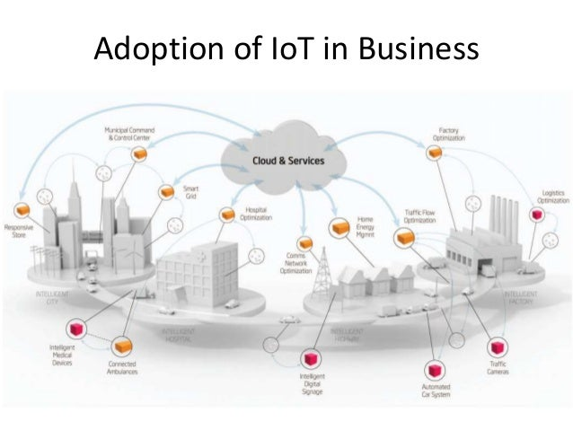 Adoption of IoT in Business