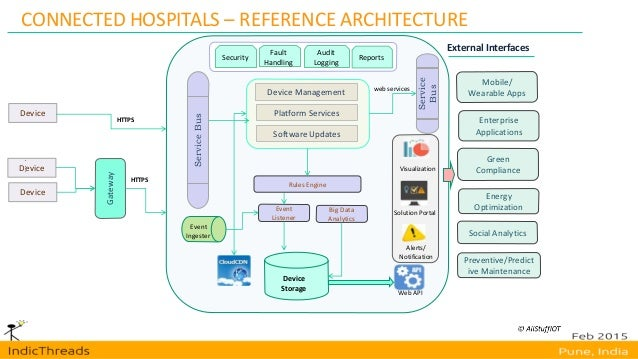 Internet of things architecture perspective indicthreads for Architecture iot
