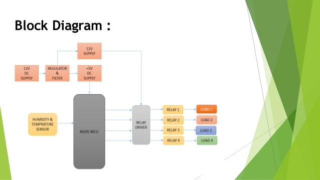 Bluetooth Android Based Home Automation System Circuit Block Diagram