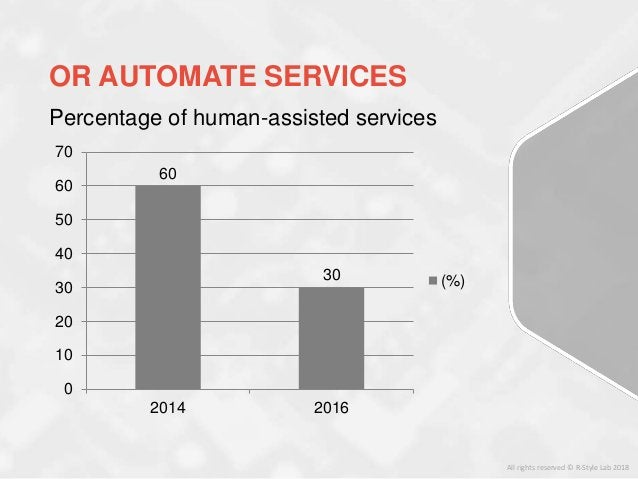 Percentage of human-assisted services 60 30 0 10 20 30 40 50 60 70 2014 2016 (%) OR AUTOMATE SERVICES All rights reserved ...