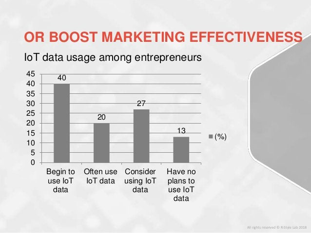 All rights reserved © R-Style Lab 2018 IoT data usage among entrepreneurs 40 20 27 13 0 5 10 15 20 25 30 35 40 45 Begin to...