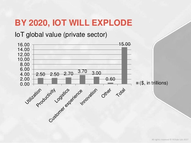 All rights reserved © R-Style Lab 2017 IoT global value (private sector) 2.50 2.50 2.70 3.70 3.00 0.60 15.00 0.00 2.00 4.0...