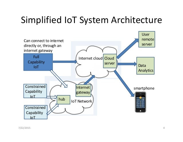 ... 4. Simplified IoT System Architecture Data Analytics Smartphone Internet  ...