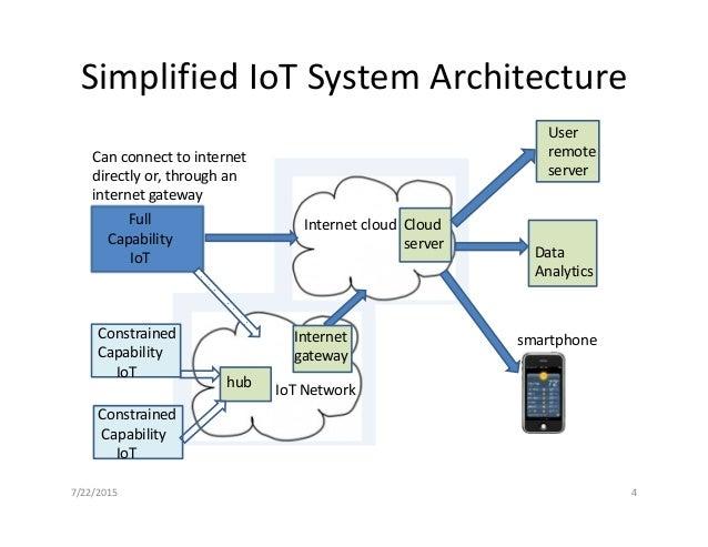 ... 4. Simplified IoT System Architecture Data Analytics Smartphone Internet  ...