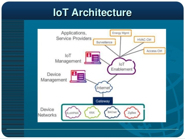 Internet of things for the smart home for Smart home architectures