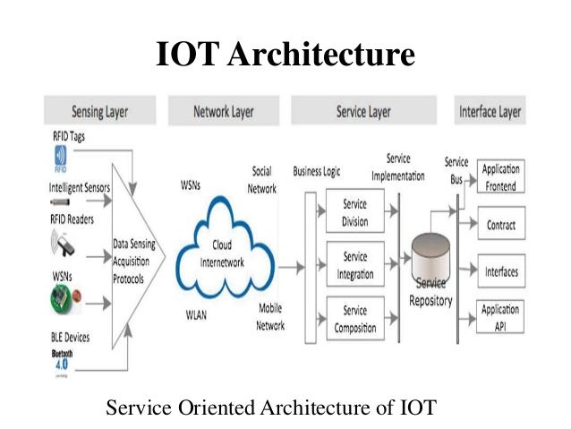 IOT Architecture Service Oriented Architecture Of IOT ...