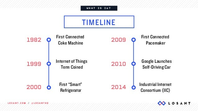 L O S A N T . C O M / @ L O S A N T H Q W H A T I S I o T TIMELINE First Connected Coke Machine 1982 Internet of Things Te...