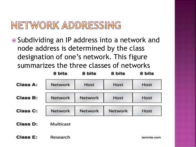 Internet protocol address ip address presentation