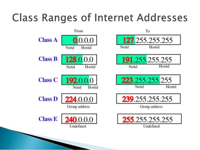 INTERNET PROTOCOL CLASSES EBOOK