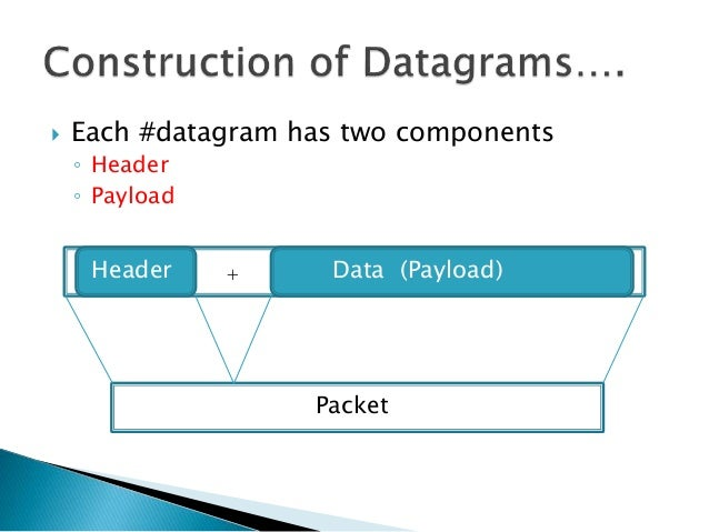  Each #datagram has two components ◦ Header ◦ Payload Header + Data (Payload) Packet