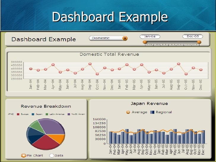 Compelling SAS Reports/Dashboard/Applications with Rich Internet Appl…