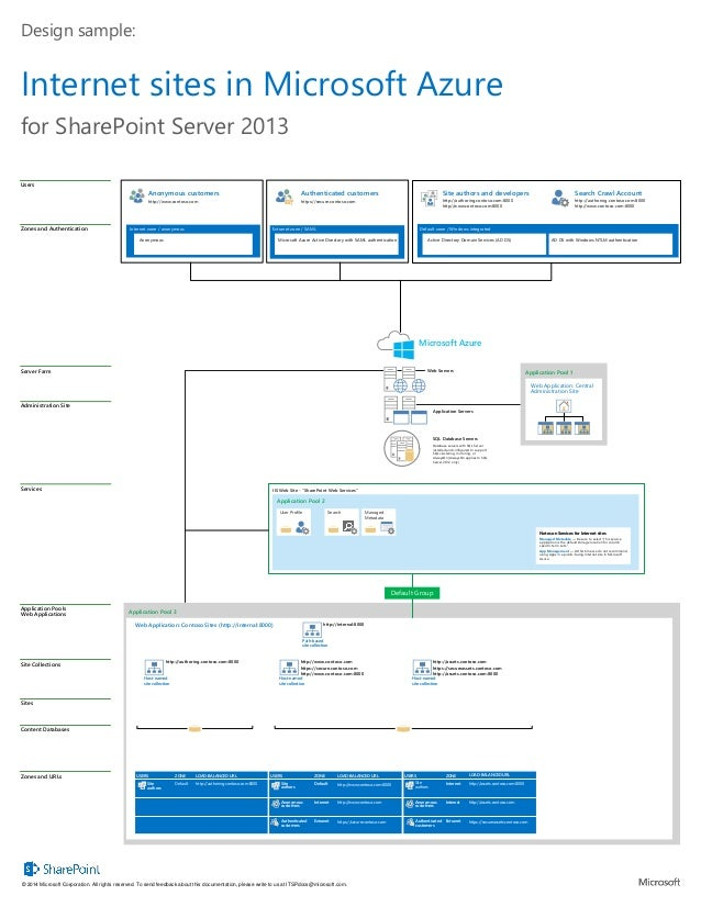 "Application Pool 2 IIS Web Site - ""SharePoint Web Services"" for SharePoint Server 2013 Users Zones and Authentication Site..."