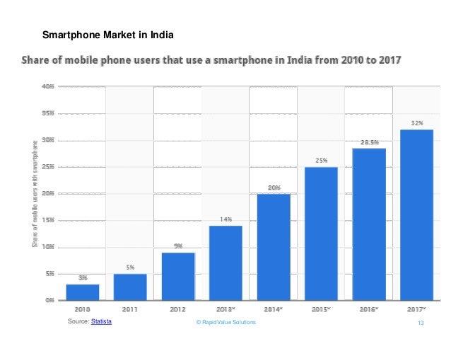 Internet, Smartphone & Social Media usage statistics by ...