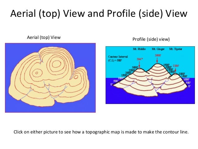 How To Draw A Profile From A Contour Map