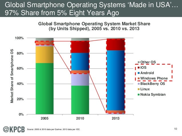 10 2005 2010 2013 0% 20% 40% 60% 80% 100% MarketShareofSmartphoneOS Other OS iOS Android Windows Phone BlackBerry OS Linux...
