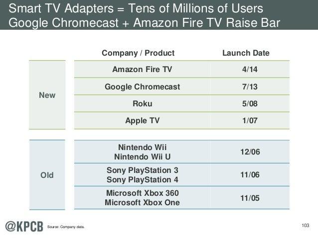 103 Company / Product Launch Date Amazon Fire TV 4/14 Google Chromecast 7/13 Roku 5/08 Apple TV 1/07 Nintendo Wii Nintendo...