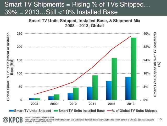 104 Smart TV Units Shipped, Installed Base, & Shipment Mix 2008 – 2013, Global 7 14 27 50 72 87 0% 8% 16% 24% 32% 40% 0 50...