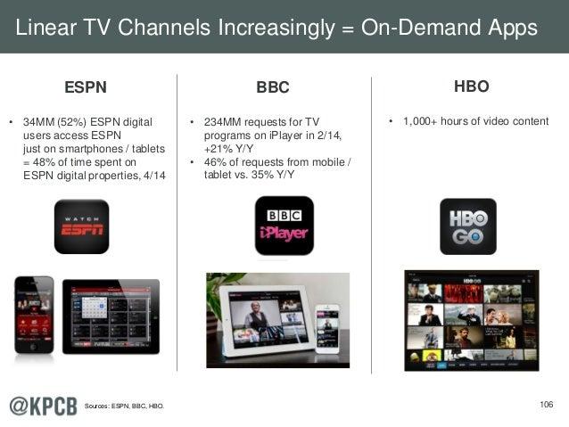106 ESPN • 34MM (52%) ESPN digital users access ESPN just on smartphones / tablets = 48% of time spent on ESPN digital pro...