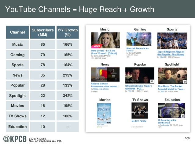 109 Channel Subscribers (MM) Y/Y Growth (%) Music 85 166% Gaming 79 165% Sports 78 164% News 35 213% Popular 28 133% Spotl...