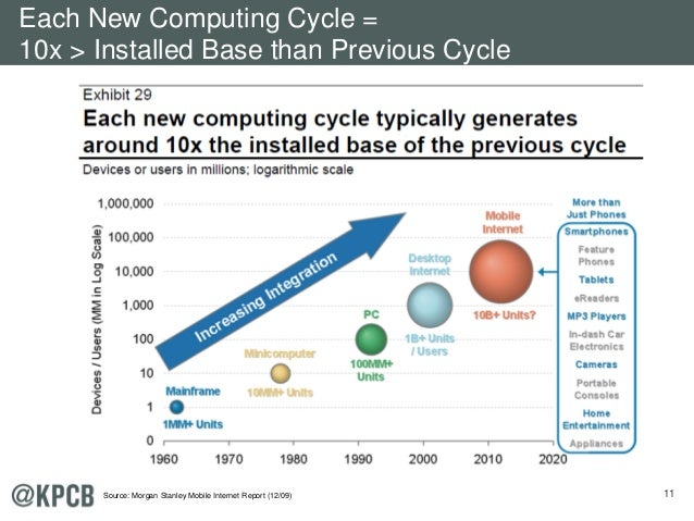 11 Each New Computing Cycle = 10x > Installed Base than Previous Cycle Source: Morgan Stanley Mobile Internet Report (12/0...