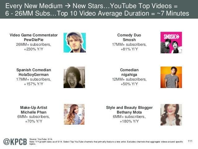 111 Video Game Commentator PewDiePie 26MM+ subscribers, +230% Y/Y Comedy Duo Smosh 17MM+ subscribers, +81% Y/Y Spanish Com...