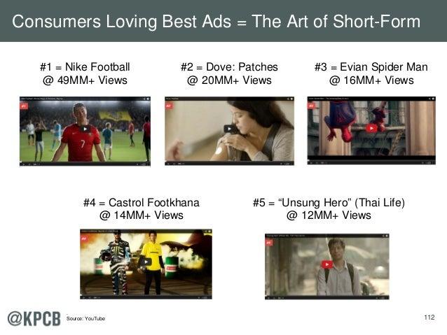 """112 #1 = Nike Football @ 49MM+ Views #5 = """"Unsung Hero"""" (Thai Life) @ 12MM+ Views #4 = Castrol Footkhana @ 14MM+ Views #2 ..."""