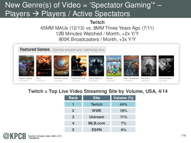 116 Twitch = Top Live Video Streaming Site by Volume, USA, 4/14 Twitch 45MM MAUs (12/13) vs. 8MM Three Years Ago (7/11) 12...