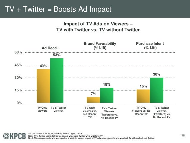 118 40% 7% 16% 53% 18% 30% 0% 15% 30% 45% 60% Ad Recall Brand Favorability (% Lift) Purchase Intent (% Lift) TV Only Viewe...