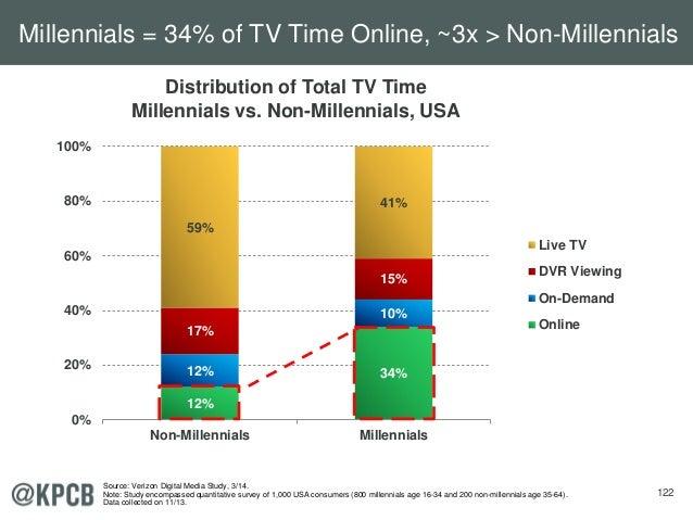 122 12% 34%12% 10% 17% 15% 59% 41% 0% 20% 40% 60% 80% 100% Non-Millennials Millennials Live TV DVR Viewing On-Demand Onlin...